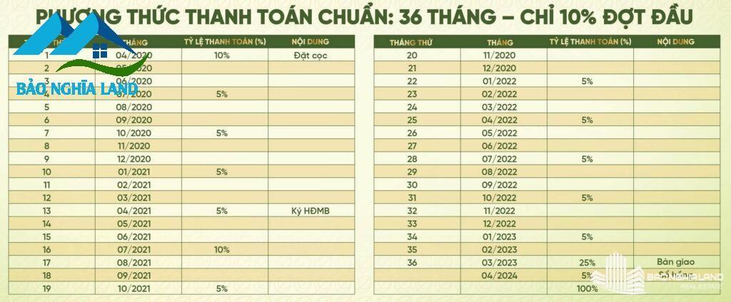 Phuong thuc thanh toan chuan d2d 1 1024x424 - Tổng Quan dự án D2D Lộc An - Khu dân cư cửa ngõ sân bay Long Thành
