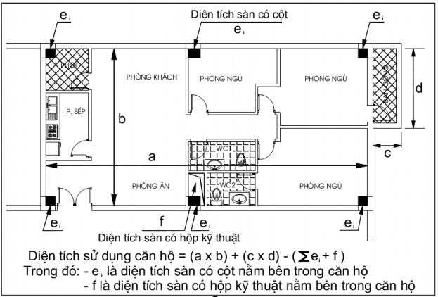 cach do dien tich thong thuy can ho - Cách tính diện tích căn hộ chung cư theo cục quản lý nhà năm 2021