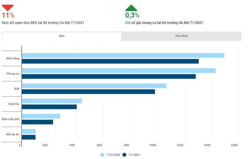 muc do quan tam bds tai thi truong ha noi - Tiêu điểm thông tin thị trường bất động sản tháng 1/2021