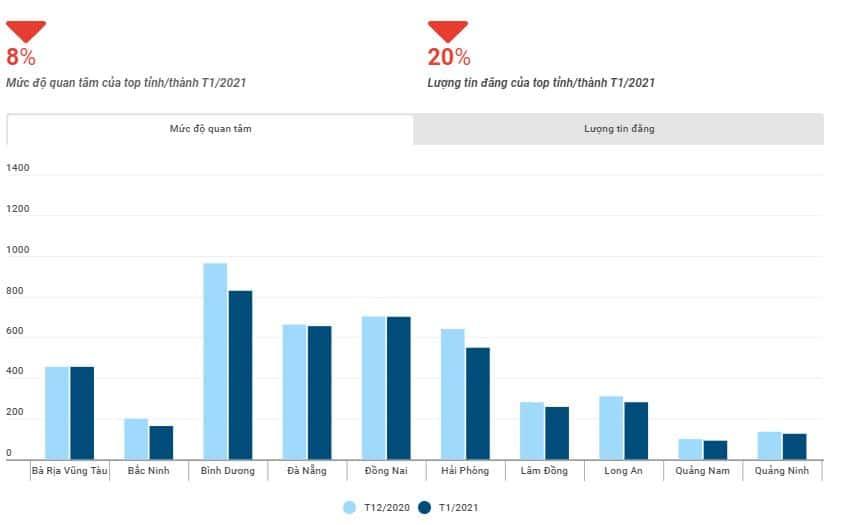 muc do quan tam cua top cac tinh thanh - Tiêu điểm thông tin thị trường bất động sản tháng 1/2021