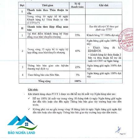 phuong thuc vay ngan hang du an opal cityview 1 - Phương thức thanh toán căn hộ Opal Cityview Đất Xanh Thủ Dầu Một