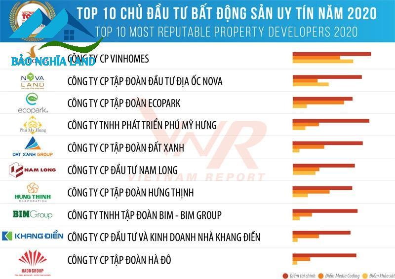 top 10 chu dau tu phat trien bat dong san uy tin - 6 điều quan trọng nhất khi mua căn hộ chung cư bạn cần nắm rõ